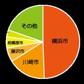 依頼の多いエリアとその割合を示す円グラフ
