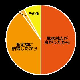選んだ理由の種類とその割合を示す円グラフ