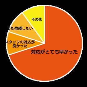 感想の種類とその割合を示す円グラフ